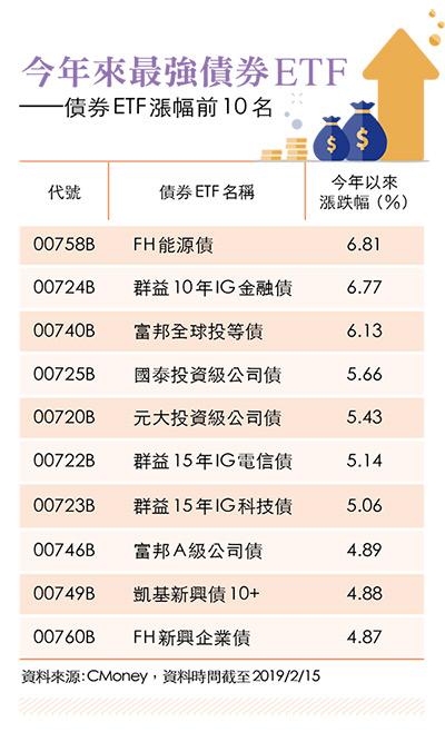 債券ETF漲幅