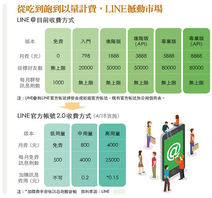 LINE@新收費方式