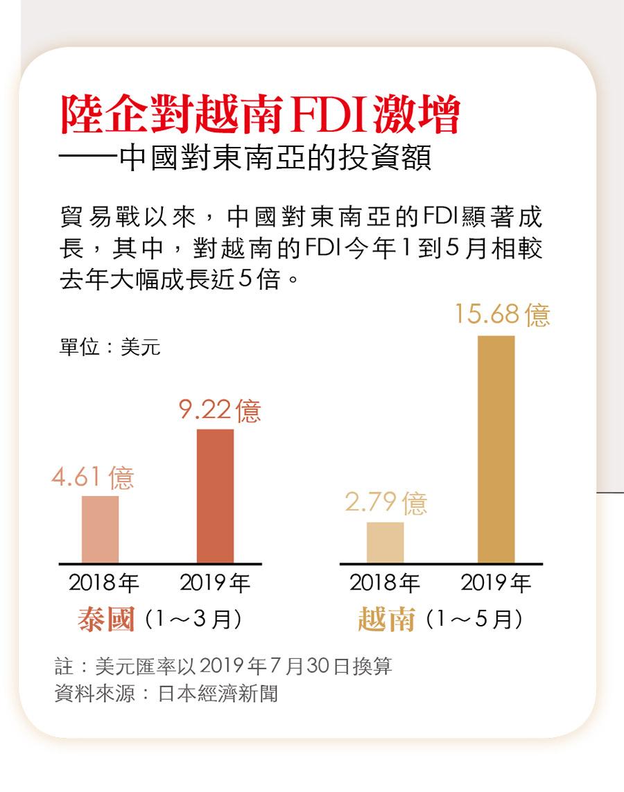 中國對東南亞投資