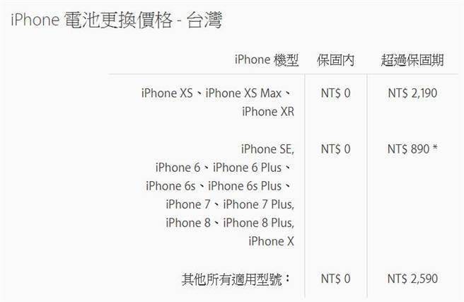 2018 年 12 月 31 日前適用的 iPhone 電池更換價格。(圖/翻攝蘋果官網)