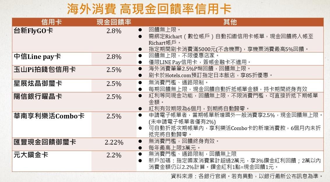 海外消費 高現金回饋率信用卡