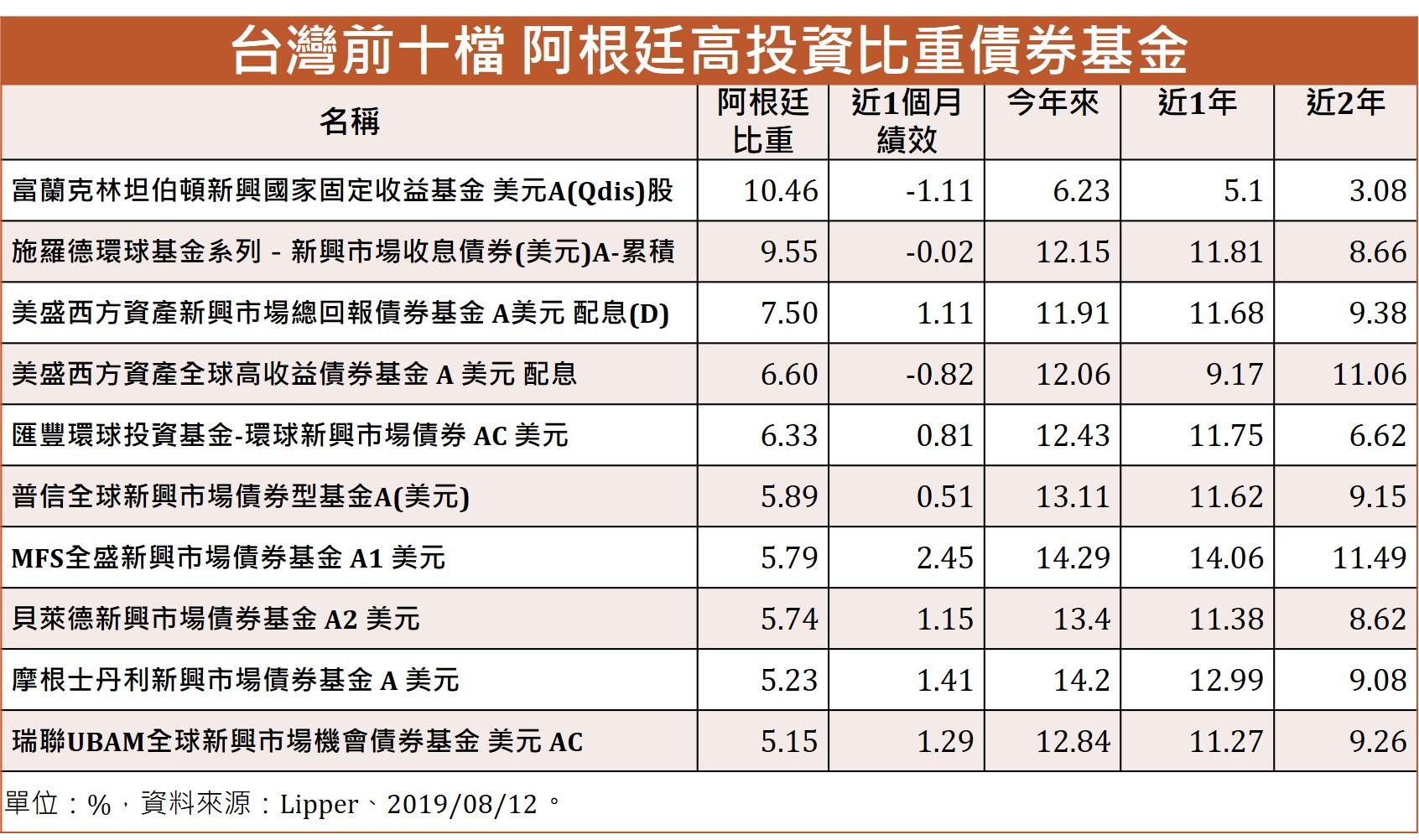 台灣前十檔阿根廷高投資比重債券基金