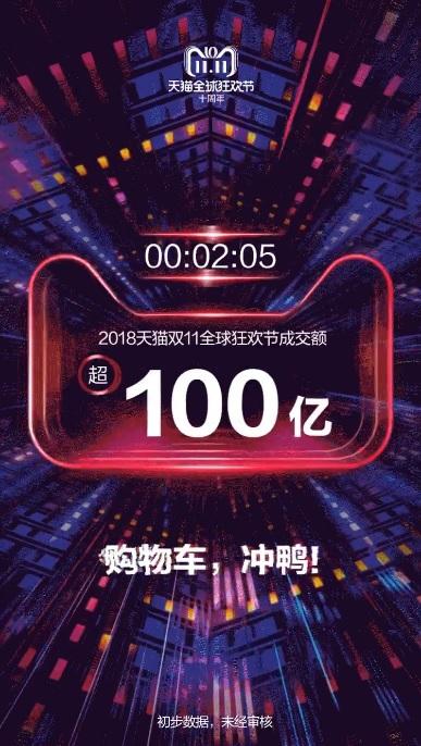 天貓「雙11」成交額在活動開跑2分鐘後即達到100億人民幣。