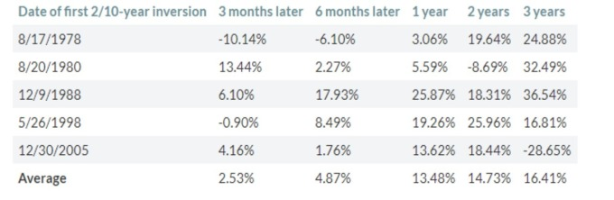 1978 年以來 5 次殖利率倒掛後,S&P500 回報平均表現 (來源:MarketWatch)
