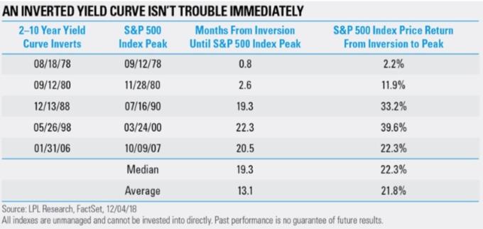 1978 年以來 5 次殖利率倒掛後,至股市高點所需時間與平均表現(來源:MarketWatch)