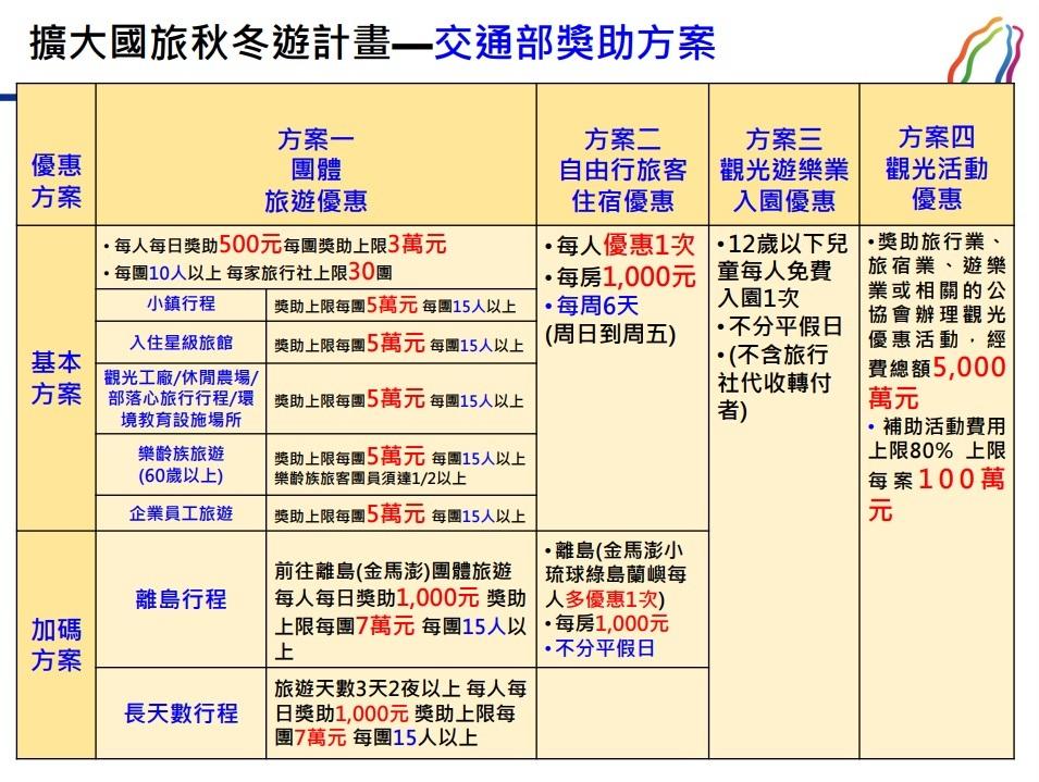 (觀光局「擴大國旅秋冬遊」4大方案優惠一覽。圖/觀光局提供。)