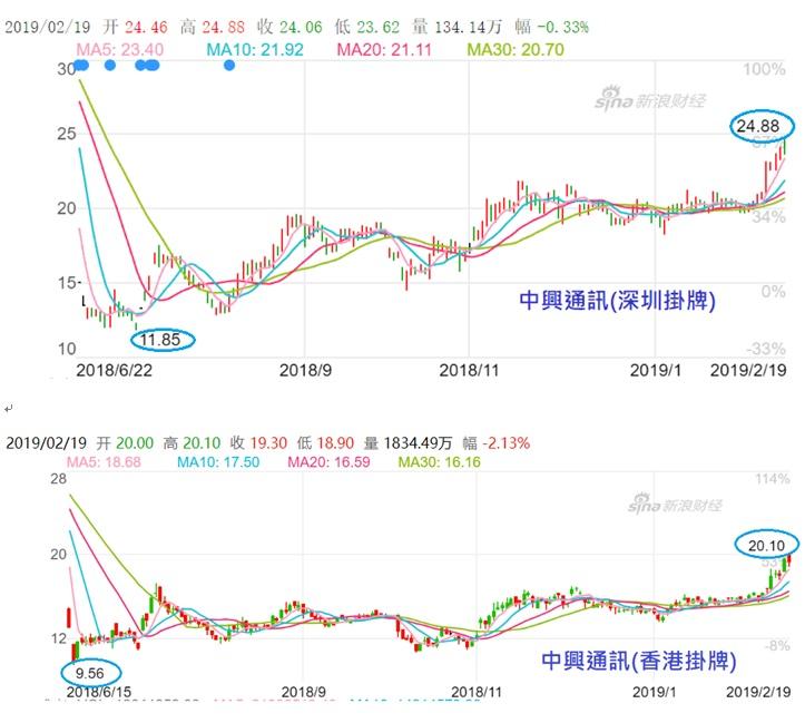 中興通訊股價大漲 陸股回升