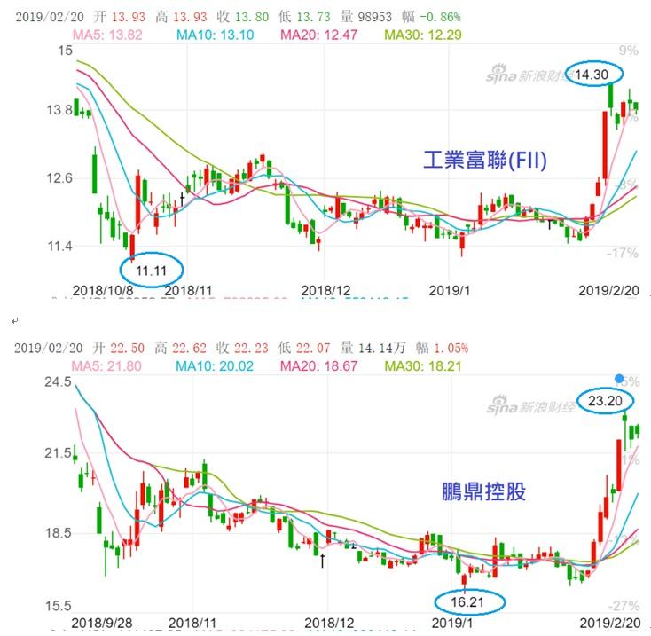 鴻海掛牌公司股價上漲