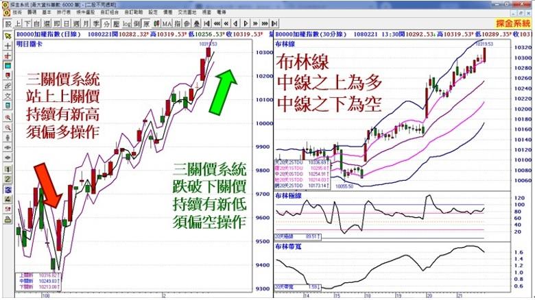 專家:股市關鍵時刻與關鍵價格來了
