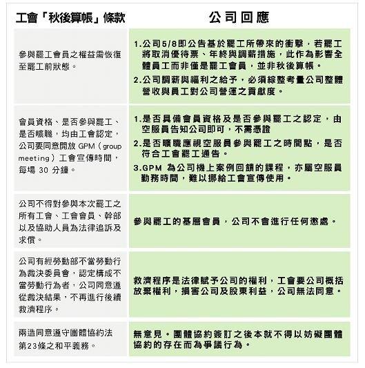 (長榮航空回應工會「秋後算帳」條款5大訴求。圖/長榮航空提供)