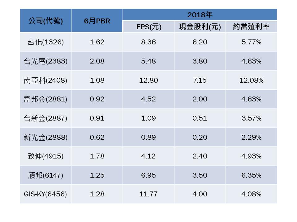 利用利空找買點 9檔股價淨值比偏低的好股