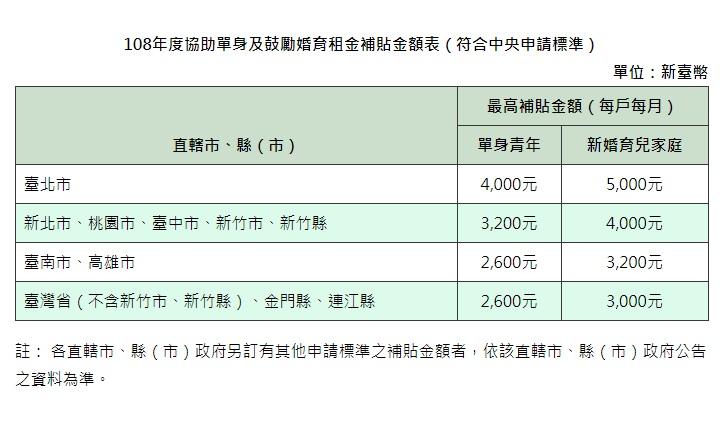 各縣市租金補貼一覽表。圖/內政部