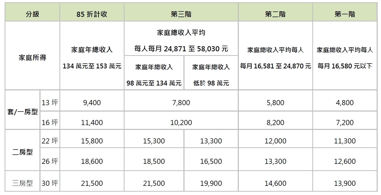 分級租金補貼。圖/台北市都發局官網。