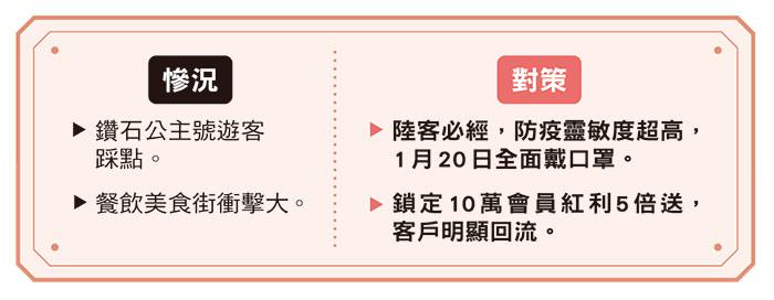 台北101防疫應變