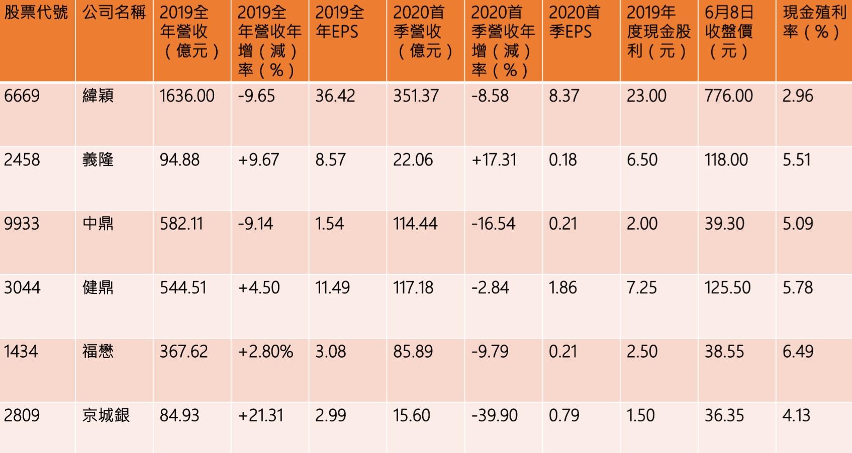 0050、0056新增成分股