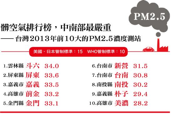 2013台灣髒空氣排名