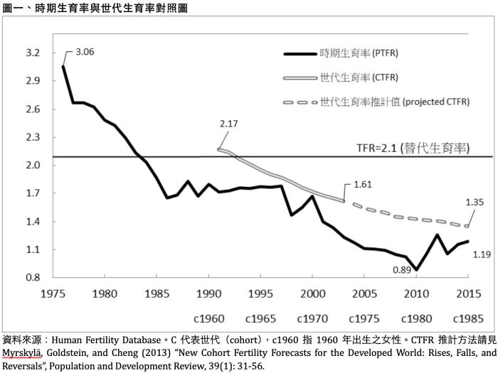 解開台灣低生育率迷思:不是年輕夫妻不生二胎,結婚的人太少才是問題