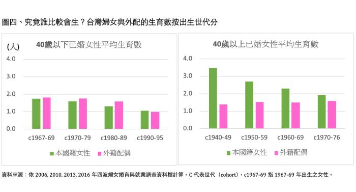 外配很會生小孩?台灣超低生育率的3大迷思一次解惑