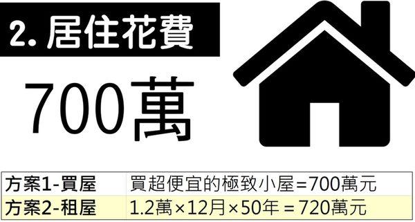 交通、育兒、買房 人一生會花多少錢?圖解告訴你