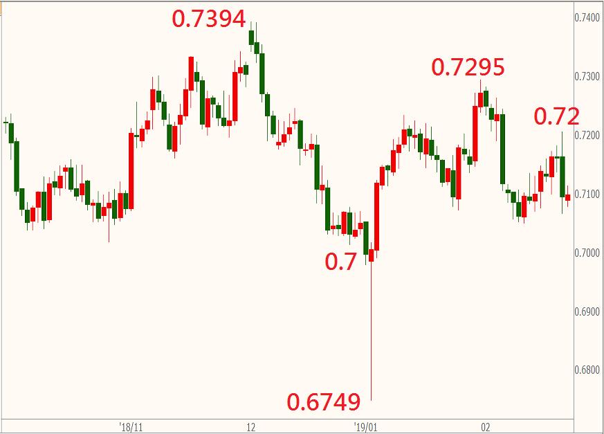 中美貿易談判可能影響澳幣漲跌