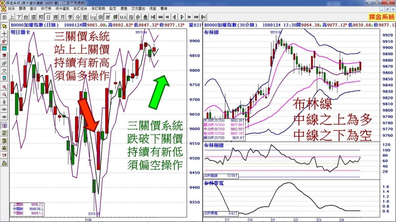 過年前怎麼投資股市  專家:降低持股、多看少做