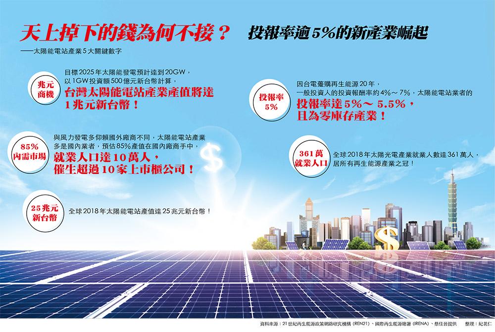 太陽能電站產業五大關鍵字