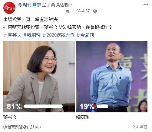 蔡英文民調狂電韓國瑜 柯文哲竟是最大受益者