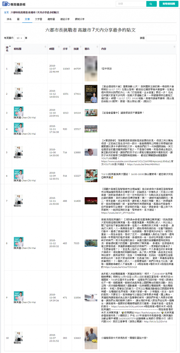 ▲從分享擴散度來看,目前領先雖然是韓國瑜為首,但是陳其邁的擴散能量不輸韓國瑜。(圖片摘自/專頁儀表板,於11/13擷取)