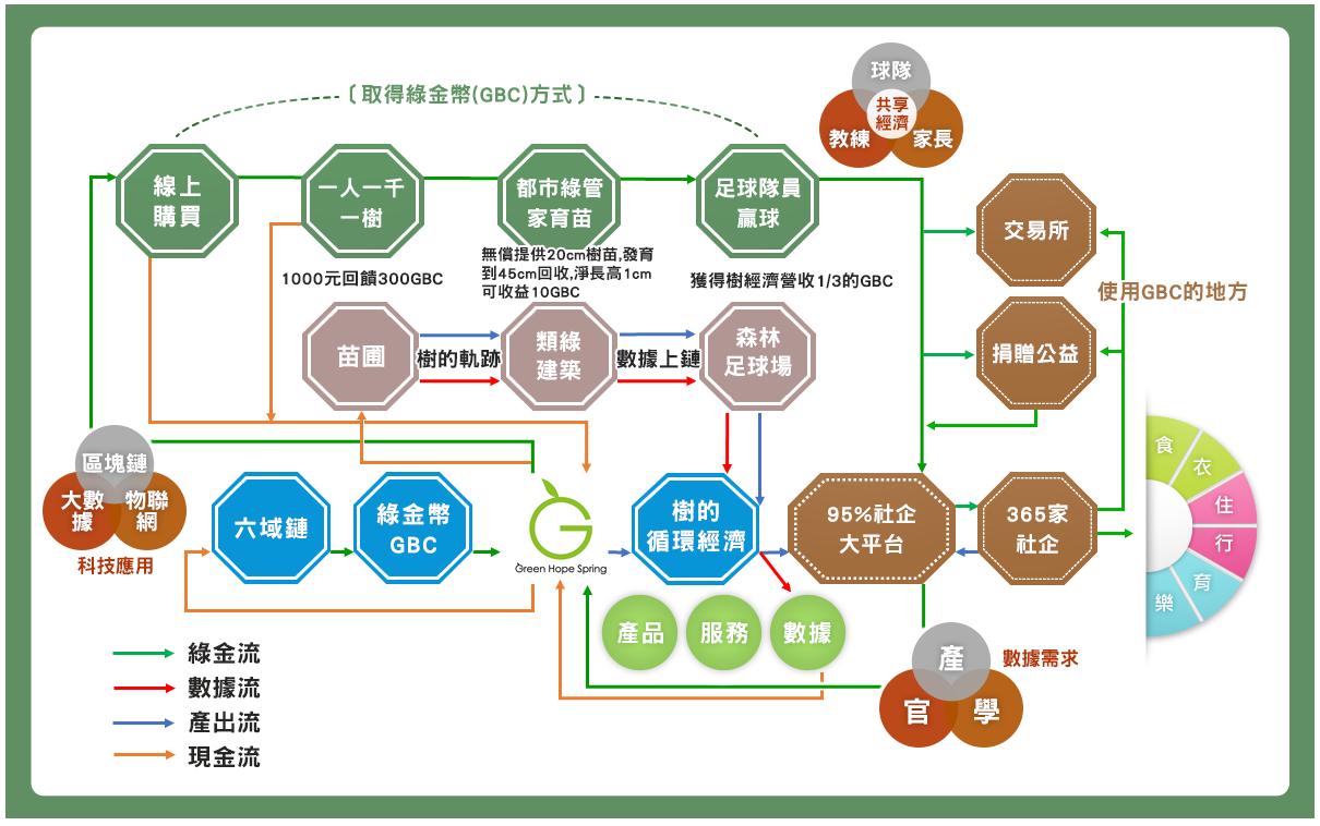 綠色冀泉為了量化樹的生態價值,導入物聯網、區塊鏈技術,形成一套綠金鏈