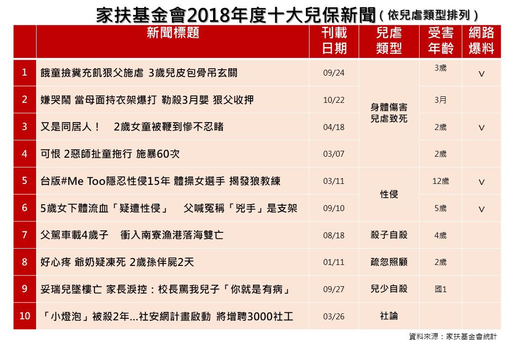 家扶基金會公布2018年度10大兒保新聞。