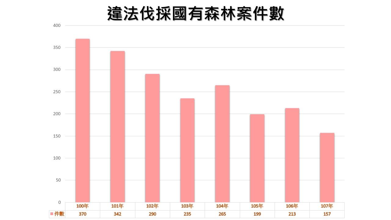 違法伐採國有森林案件數