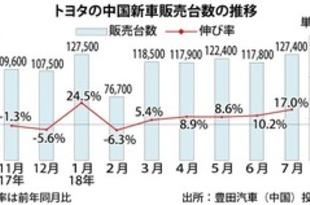 【中国】トヨタ新車販売、7月は17%増の12.7万台[車両](2018/08/03)