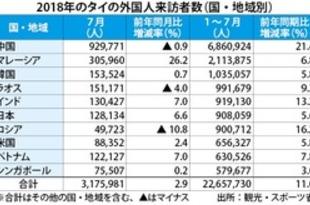 【タイ】7月の外国人旅行者、3%増も中国が減少[観光](2018/08/22)