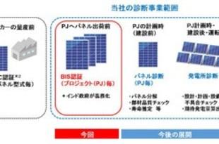【インド】三井化学、インドで太陽光発電の診断事業[公益](2018/08/08)