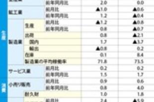 【韓国】6月産業動向、投資が急落=統計庁[経済](2018/08/01)