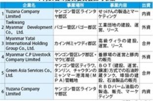 【ミャンマー】韓国企業の工業団地建設など認可=投資委[経済](2018/08/01)