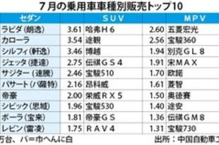 【中国】ラビダが9カ月連続首位、7月のセダン販売[車両](2018/08/14)