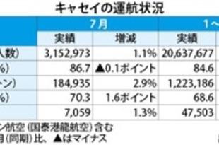 【香港】キャセイの7月旅客1.1%増、貨物も3%増[運輸](2018/08/20)