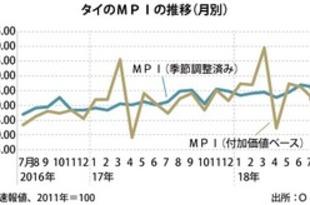 【タイ】7月のMPIは5%上昇、設備稼働は下落[経済](2018/08/30)