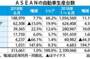 【フィリピン】東南アの車生産、上期は6.6%増の211万台[車両](2018/08/01)