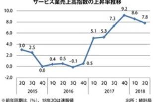 【シンガポール】サービス業売上高、4~6月期は8%上昇[経済](2018/08/28)