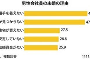 【台湾】未婚男性の49%「養えない」=1111調査[経済](2018/08/07)