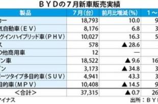 【中国】BYDの新車販売、7月は前月比0.7%減[車両](2018/08/08)