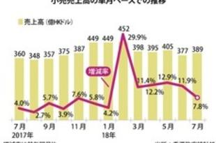 【香港】7月の小売売上高、前年同月比7.8%増[商業](2018/08/31)