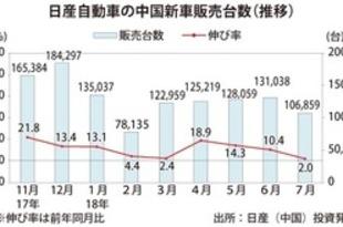 【中国】日産の新車販売、7月は2%増の10.7万台[車両](2018/08/06)
