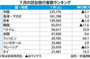 【台湾】7月の訪台客数、前年同月比2.4%85万人[観光](2018/08/30)