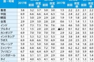 【フィリピン】ADB成長率予測、比を今年6.4%に下方修正[経済](2018/09/27)
