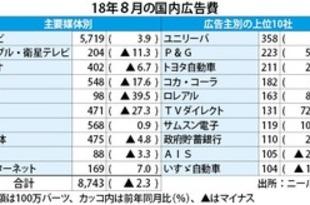 【タイ】8月の広告支出2%減、3カ月ぶり減少[媒体](2018/09/12)