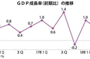【韓国】2Q成長率0.6%増、下方修正=韓国銀[経済](2018/09/05)