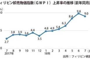 【フィリピン】卸売物価指数、7月は7カ月ぶりに鈍化[商業](2018/09/26)